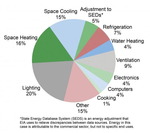 اتلاف انرژی